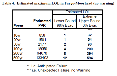 Loss of Life Probability - Fargo Moorhead Dam and Diverison
