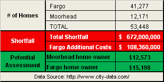Fargo Moorhead Dam and FM Diversion - Potential Assessments