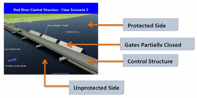 Fargo Moorhead Dam and FM Diversion Red River Control Structure