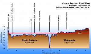 Fargo vs Moorhead Elevation