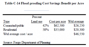 Fargo Inflating Flood Plain Land Value