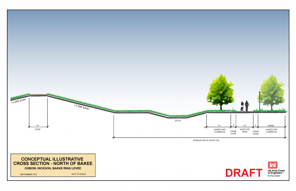 Conceptual Cross Section of Ring Dike North of Bakke