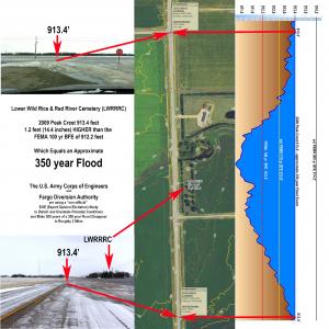 350 year Fargo Flood 2009